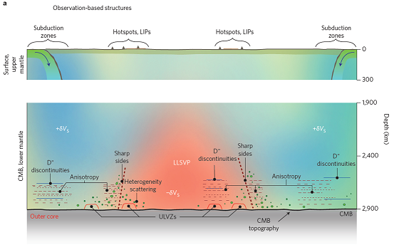 Leeds york nerc dtp projects figure 1 deep earth structures and observations surface features upper panel typically related to deep earth structure and observed deep earth sciox Gallery