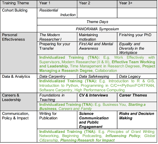Outline of available training courses (core (black) and electives (green)) for Panorama. Bespoke training courses are shown as italics and will be delivered by the academic partners or through external providers (bold).